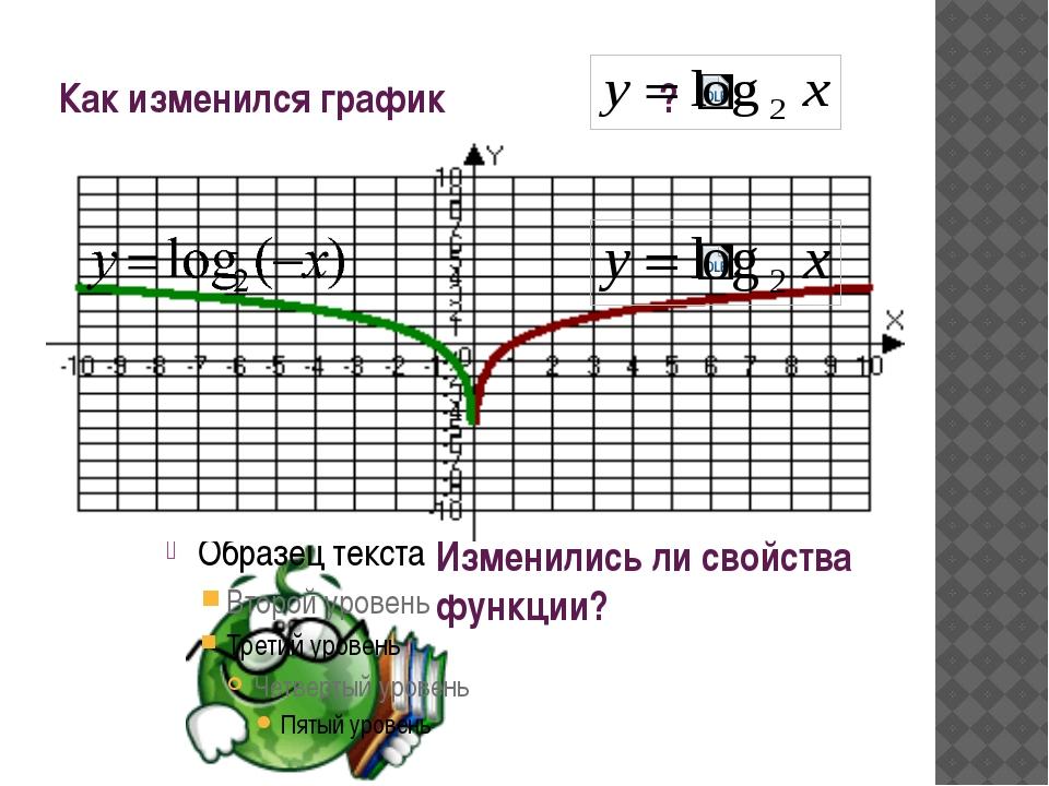 Как изменился график ? Изменились ли свойства функции?