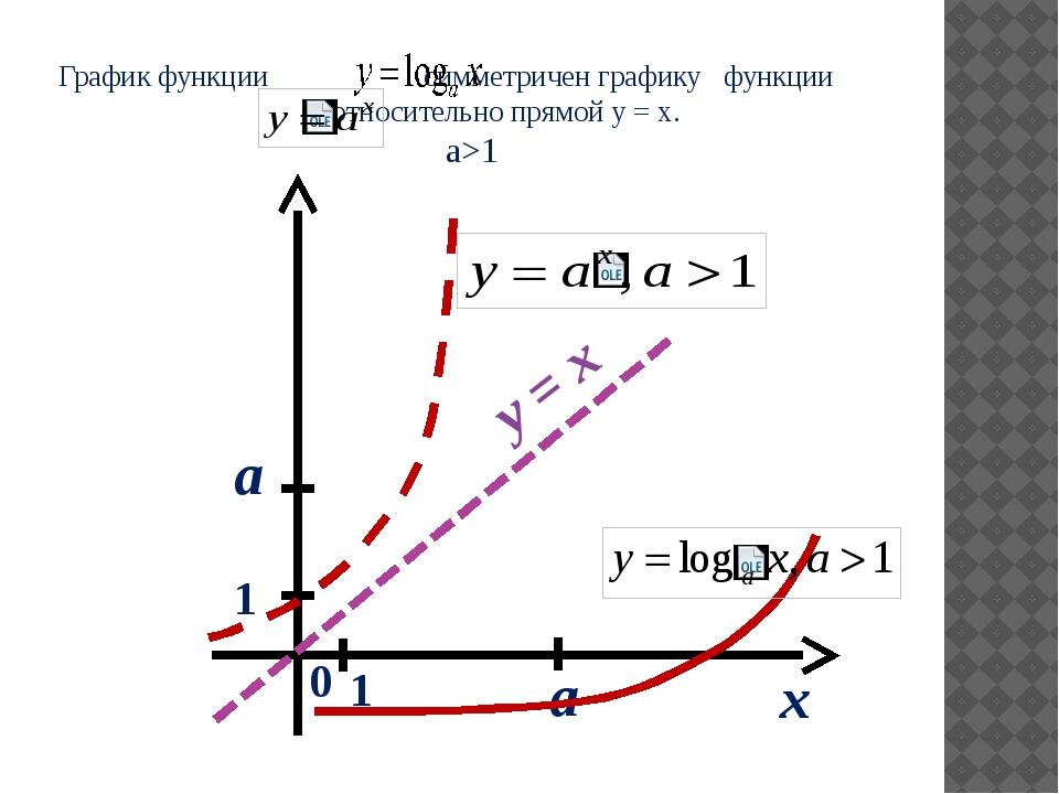 График функции симметричен графику функции относительно прямой y = x. а>1 x 0...