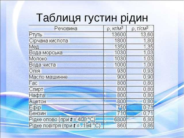 Таблиця густин рідин