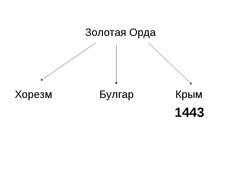 Золотая Орда Хорезм Булгар Крым 1443