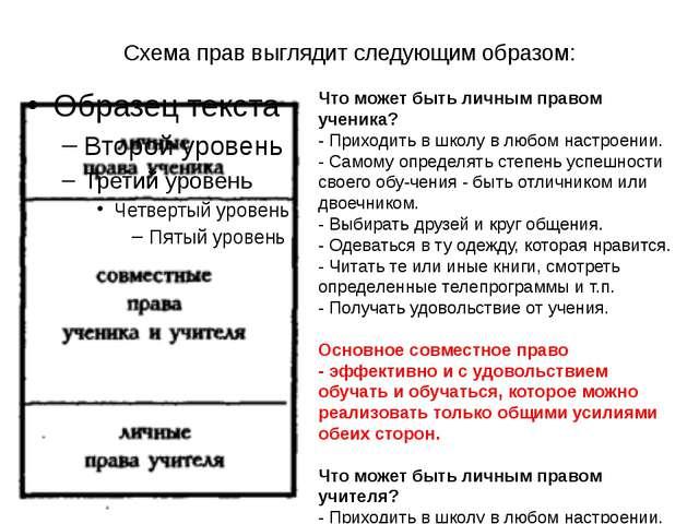 Схема прав выглядит следующим образом: Что может быть личным правом ученика?...