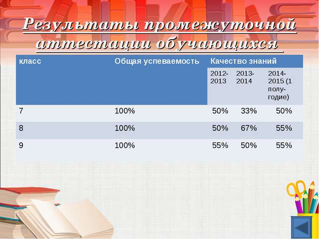 Результаты промежуточной аттестации обучающихся классОбщая успеваемостьКаче...