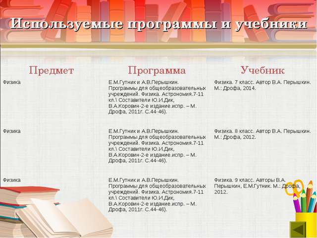 Используемые программы и учебники Предмет Программа Учебник Физика Е.М.Гут...