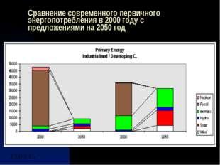 Сравнение современного первичного энергопотребления в 2000 году с предложения