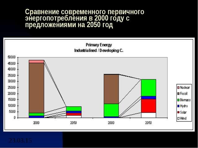 Сравнение современного первичного энергопотребления в 2000 году с предложения...