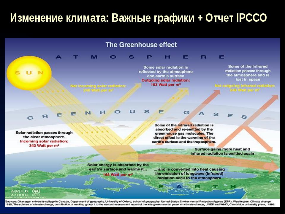 Изменение климата: Важные графики + Отчет IPCCO