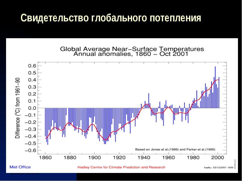 Свидетельство глобального потепления