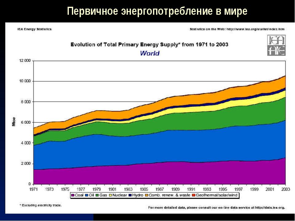 Первичное энергопотребление в мире