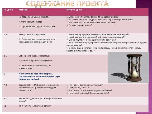 № урока Методы Вопрос урока 1. Определение целей проекта. II. Организация...
