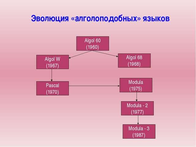Эволюция «алголоподобных» языков Algol 60 (1960) Algol W (1967) Algol 68 (196...