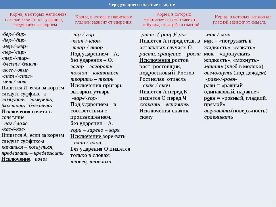 Тест тест буквы оа в корне коскас горгар русский