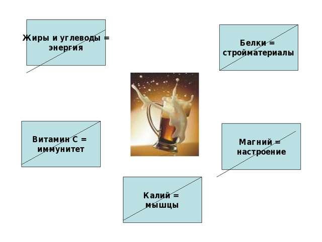 Жиры и углеводы = энергия Витамин С = иммунитет Калий = мышцы Магний = настро...