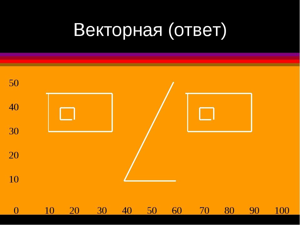 Векторная (ответ) 0 10 20 30 40 50 60 70 80 90 100 50 40 30 20 10