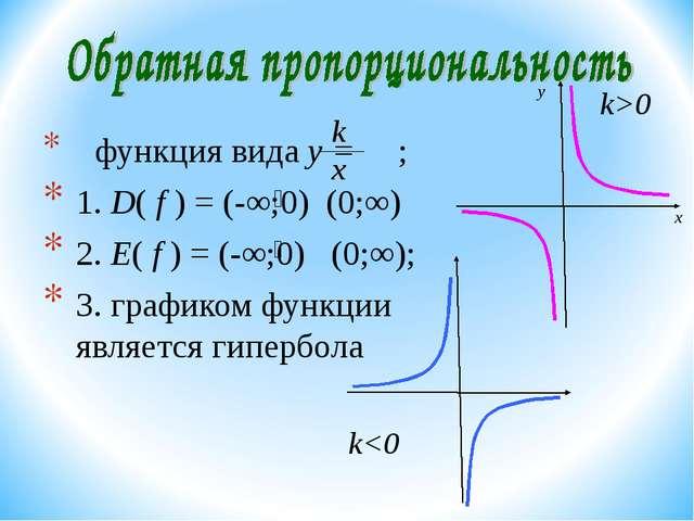 функция вида y = ; 1. D( f ) = (-∞;0) (0;∞) 2. E( f ) = (-∞;0) (0;∞); 3. гра...