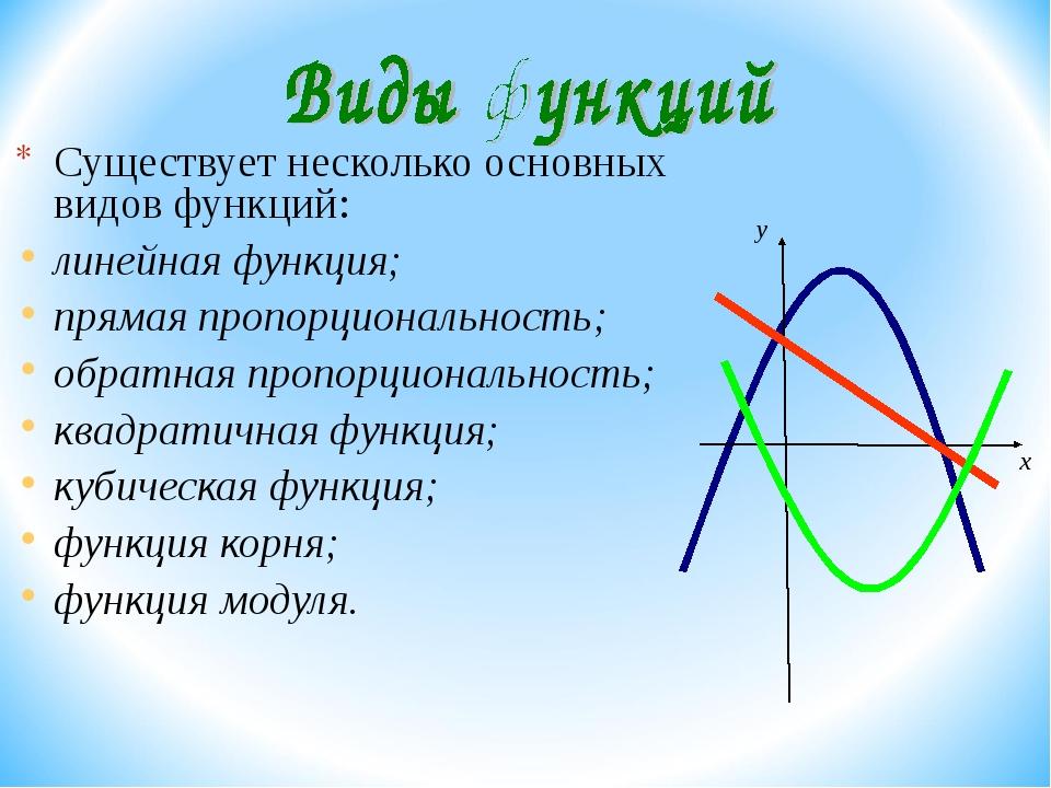 Существует несколько основных видов функций: линейная функция; прямая пропор...