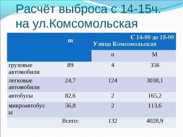 Расчёт выброса с 14-15ч. на ул.Комсомольская  mС 14-00 до 15-00 Улица Комсо...