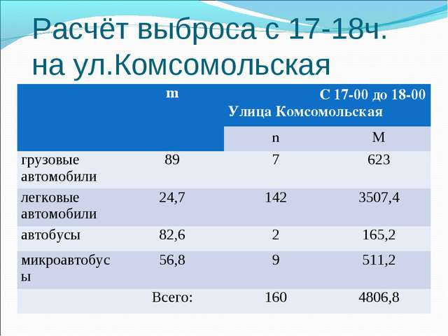 Расчёт выброса с 17-18ч. на ул.Комсомольская mС 17-00 до 18-00 Улица Комсом...