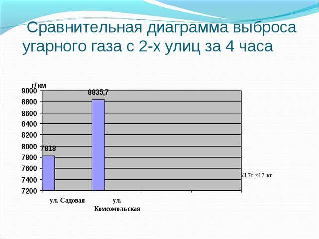 Сравнительная диаграмма выброса угарного газа с 2-х улиц за 4 часа Всего: 16...