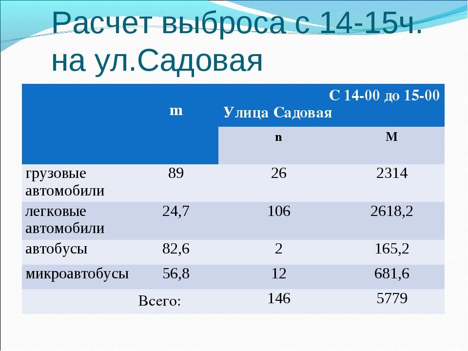 Расчет выброса с 14-15ч. на ул.Садовая  mС 14-00 до 15-00 Улица Садовая n...