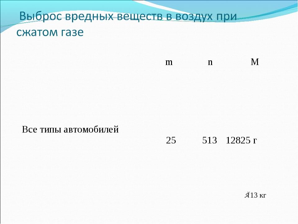 ≈13 кг mnM Все типы автомобилей 25 513 12825 г