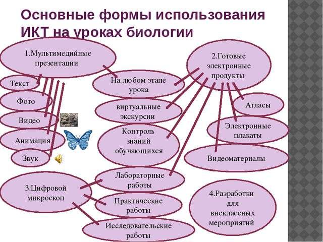 Основные формы использования ИКТ на уроках биологии 1.Мультимедийные презента...