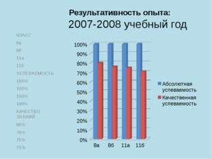 Результативность опыта: 2007-2008 учебный год КЛАСС 8а 8б 11а 11б УСПЕВАЕМОС