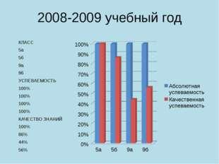 2008-2009 учебный год КЛАСС 5а 5б 9а 9б УСПЕВАЕМОСТЬ 100% 100% 100% 100% КАЧЕ