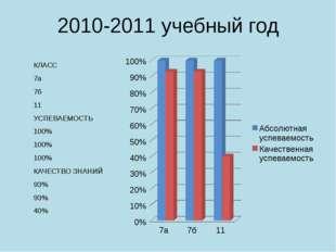 2010-2011 учебный год КЛАСС 7а 7б 11 УСПЕВАЕМОСТЬ 100% 100% 100% КАЧЕСТВО ЗНА