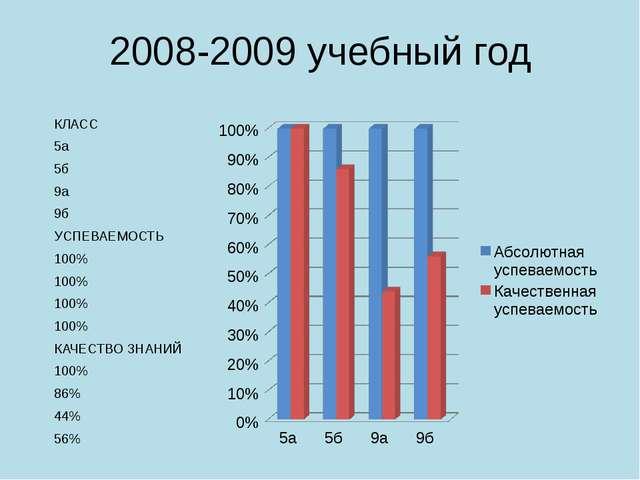 2008-2009 учебный год КЛАСС 5а 5б 9а 9б УСПЕВАЕМОСТЬ 100% 100% 100% 100% КАЧЕ...