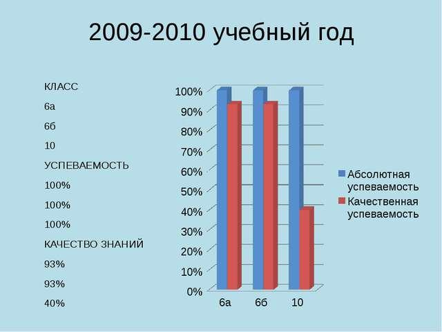 2009-2010 учебный год КЛАСС 6а 6б 10 УСПЕВАЕМОСТЬ 100% 100% 100% КАЧЕСТВО ЗНА...