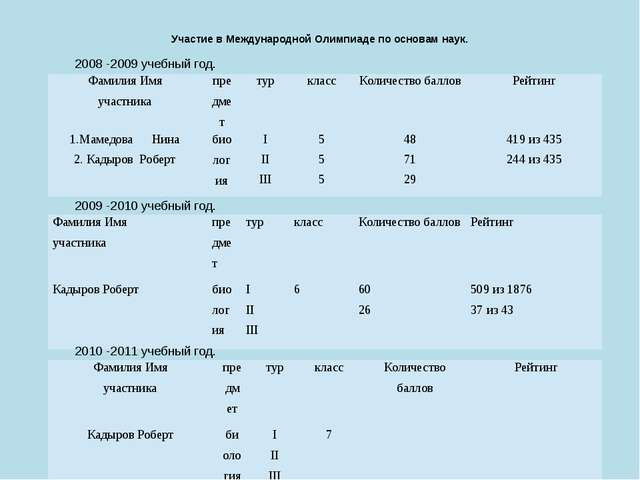 Участие в Международной Олимпиаде по основам наук. 2008 -2009 учебный год. 20...