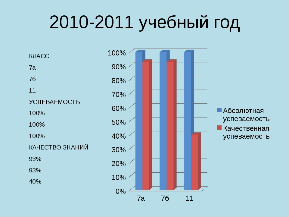 2010-2011 учебный год КЛАСС 7а 7б 11 УСПЕВАЕМОСТЬ 100% 100% 100% КАЧЕСТВО ЗНА...