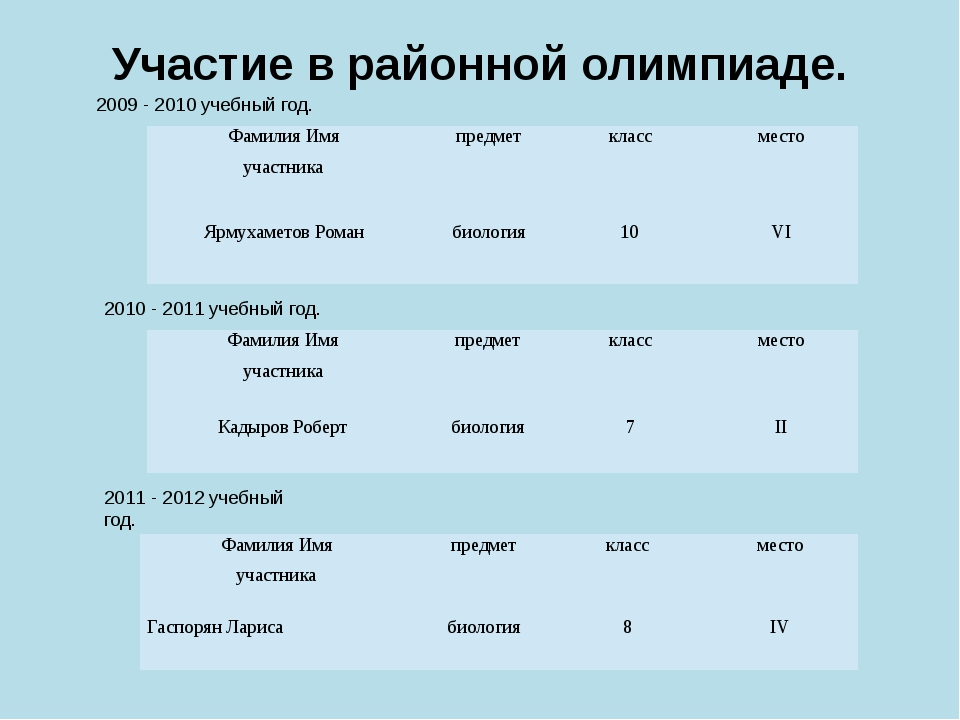 Участие в районной олимпиаде. 2009 - 2010 учебный год. 2010 - 2011 учебный го...