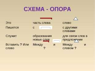 СХЕМА - ОПОРА  Это часть словаслово Пишетсясс другими словами Служитоб