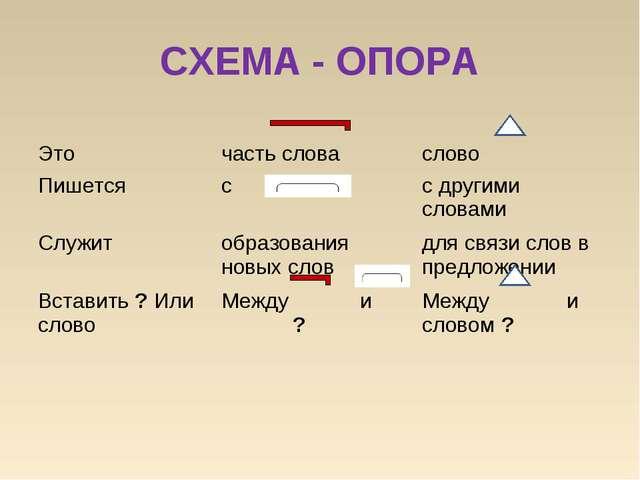 СХЕМА - ОПОРА  Это часть словаслово Пишетсясс другими словами Служитоб...