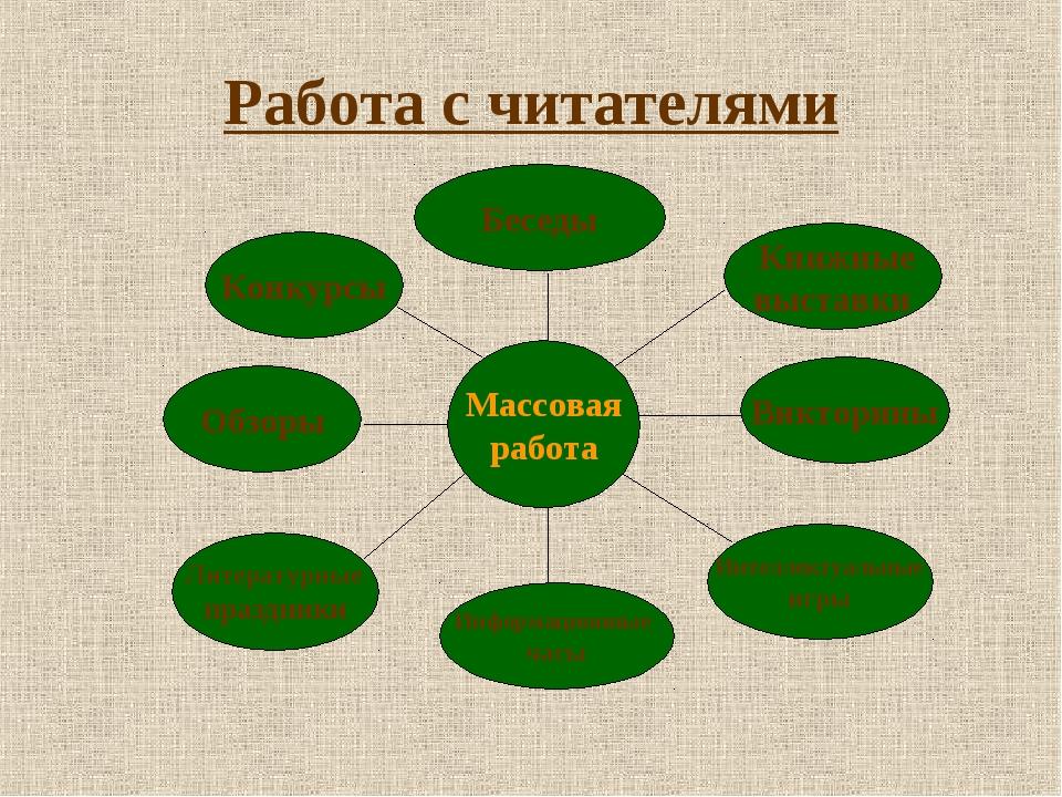 Работа с читателями Массовая работа Литературные праздники Обзоры Информацион...