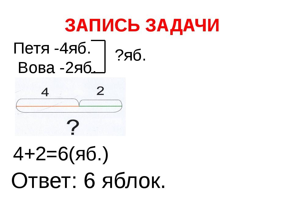 ЗАПИСЬ ЗАДАЧИ Петя -4яб. Вова -2яб. ?яб. 4+2=6(яб.) Ответ: 6 яблок.