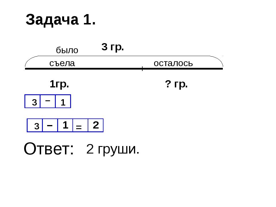 Задача 1. было съела осталось 3 гр. 1гр. ? гр. 3 – 1 = 2 Ответ: 3 – 1 2 груши.