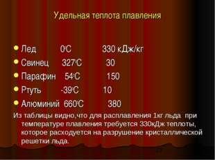 Удельная теплота плавления Лед 0оС 330 кДж/кг Свинец 327оС 30 Парафин 54оС 15