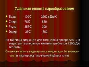 Удельная теплота парообразования Вода 100оС 2260 кДж/К Спирт 78оС 850 Ртуть 3