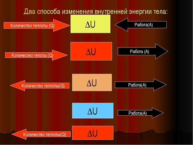 Два способа изменения внутренней энергии тела: ΔU Работа(А) Количество теплот...