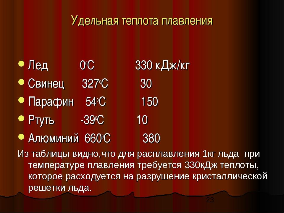 Удельная теплота плавления Лед 0оС 330 кДж/кг Свинец 327оС 30 Парафин 54оС 15...