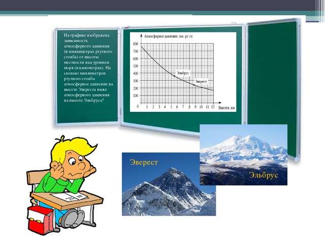 На графике изображена зависимость атмосферного давления (в миллиметрах ртутно...