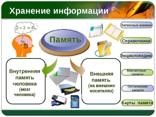 Хранение информации Внутренняя память человека (мозг человека) Память Внешняя...