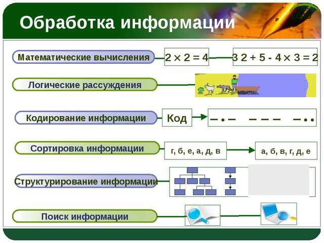 Обработка информации Логические рассуждения Кодирование информации Сортировка...
