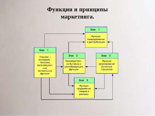 Функции и принципы маркетинга.