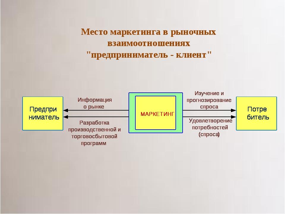 """Место маркетинга в рыночных взаимоотношениях """"предприниматель - клиент"""""""