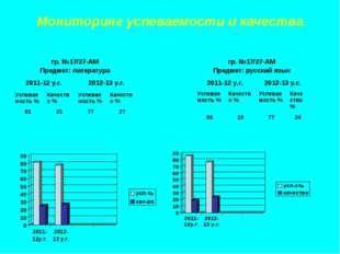 Мониторинг успеваемости и качества гр. №17/27-АМ Предмет: литература 2011-12