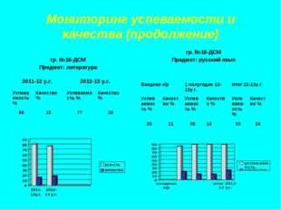 Мониторинг успеваемости и качества (продолжение) гр. №16-ДСМ Предмет: литерат