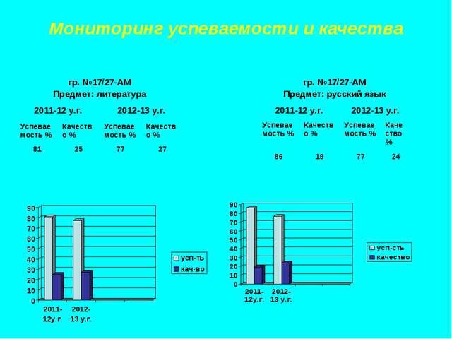 Мониторинг успеваемости и качества гр. №17/27-АМ Предмет: литература 2011-12...